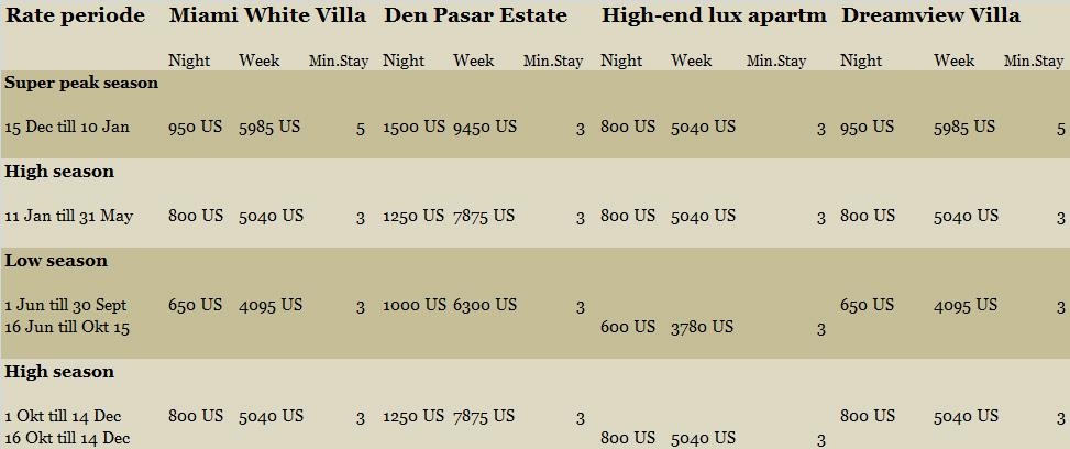Boracay rates, boracay villa for rent